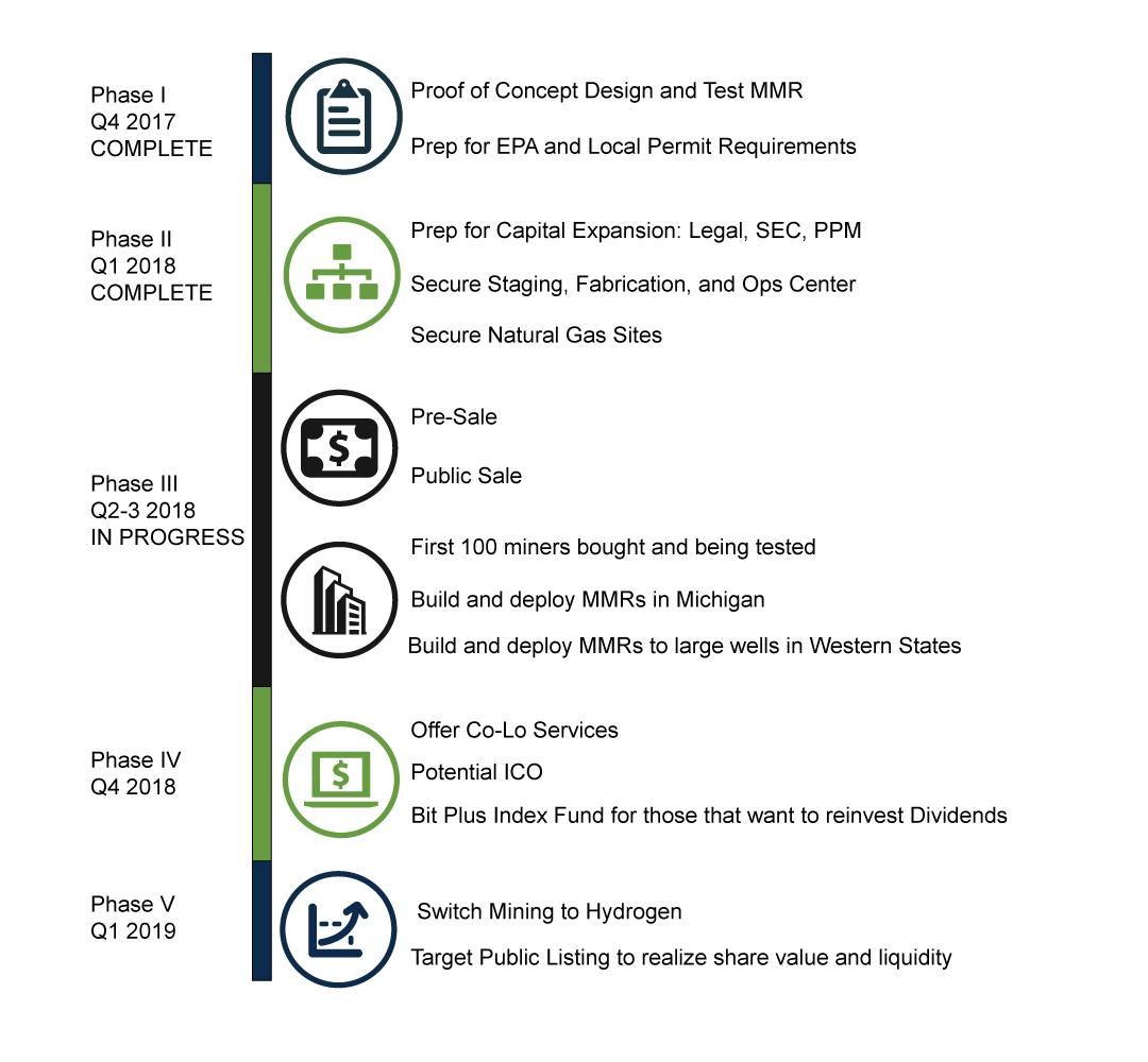 The BitPlus Timeline