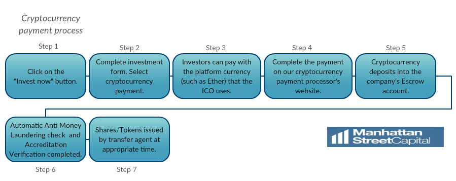 investment platform for cryptocurrency